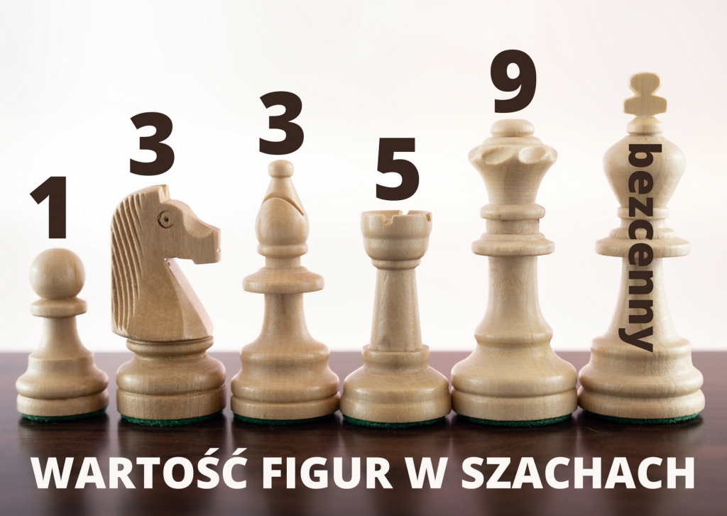 Wartość figur w szachach